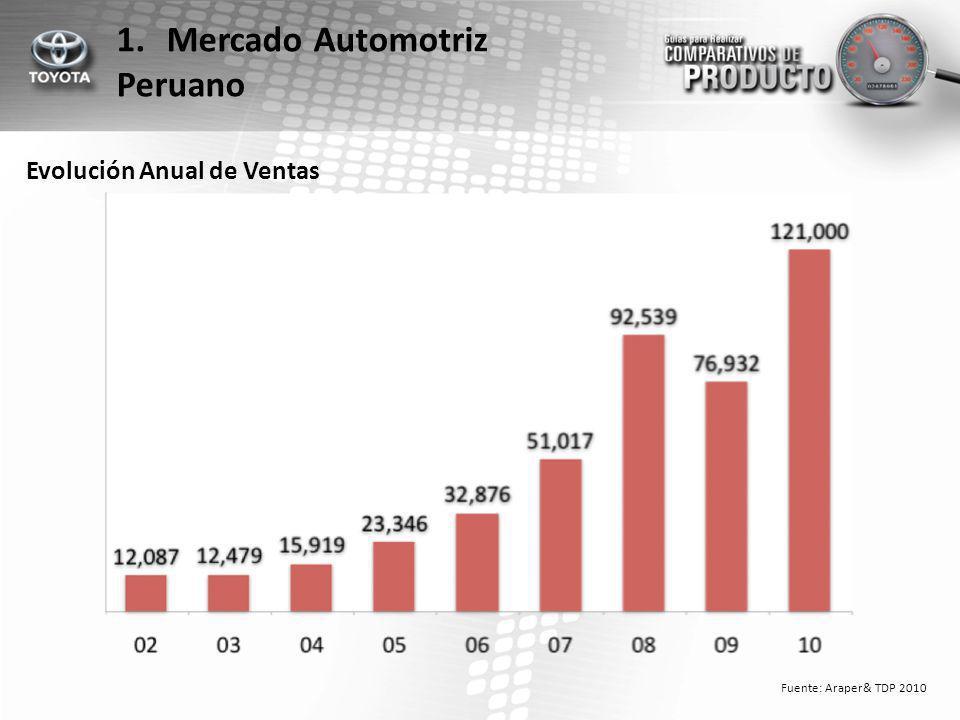 Evolución de Market share por Marca Fuente: Araper& TDP 2010 1.Mercado Automotriz Peruano
