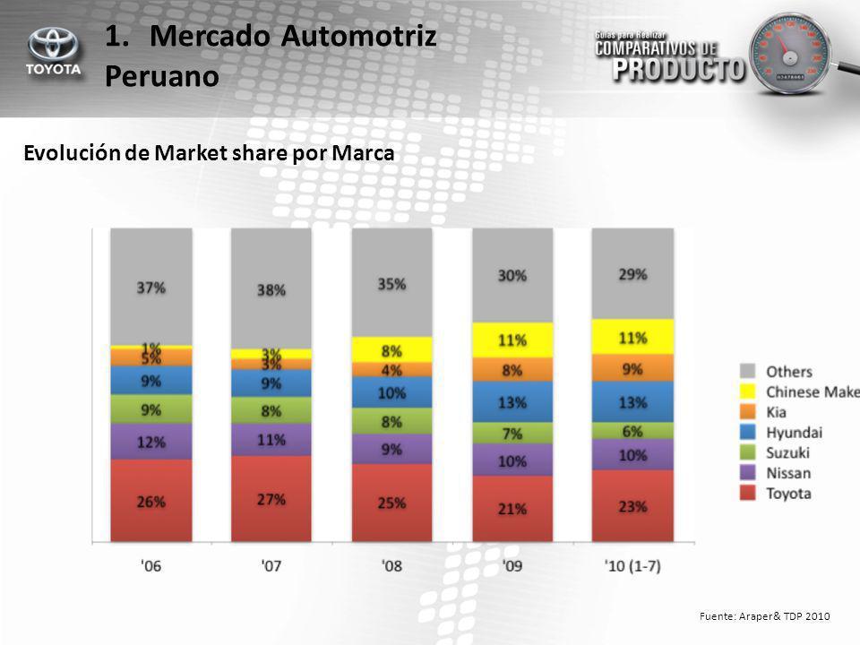 Evolución de Market share por Segmento Fuente: Araper& TDP 2010 1.Mercado Automotriz Peruano