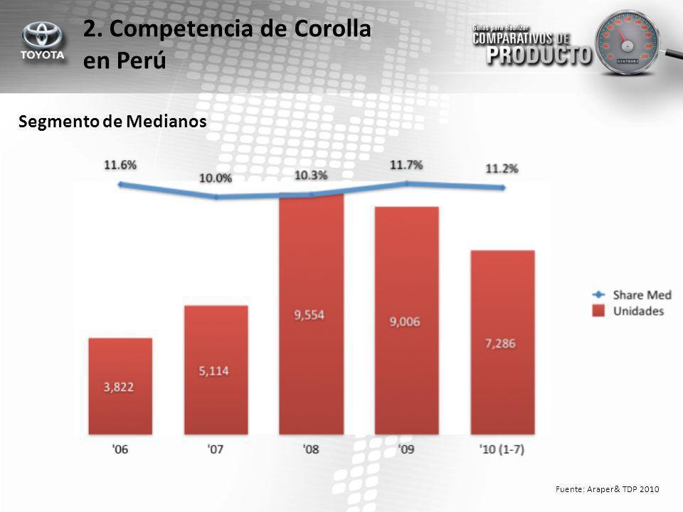 Segmento de Medianos 2. Competencia de Corolla en Perú Fuente: Araper& TDP 2010