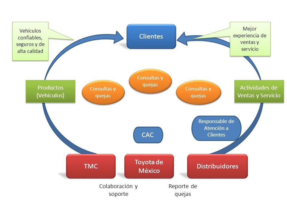 Clientes Distribuidores Toyota de México TMC Actividades de Ventas y Servicio Mejor experiencia de ventas y servicio Productos (Vehículos) Vehículos c