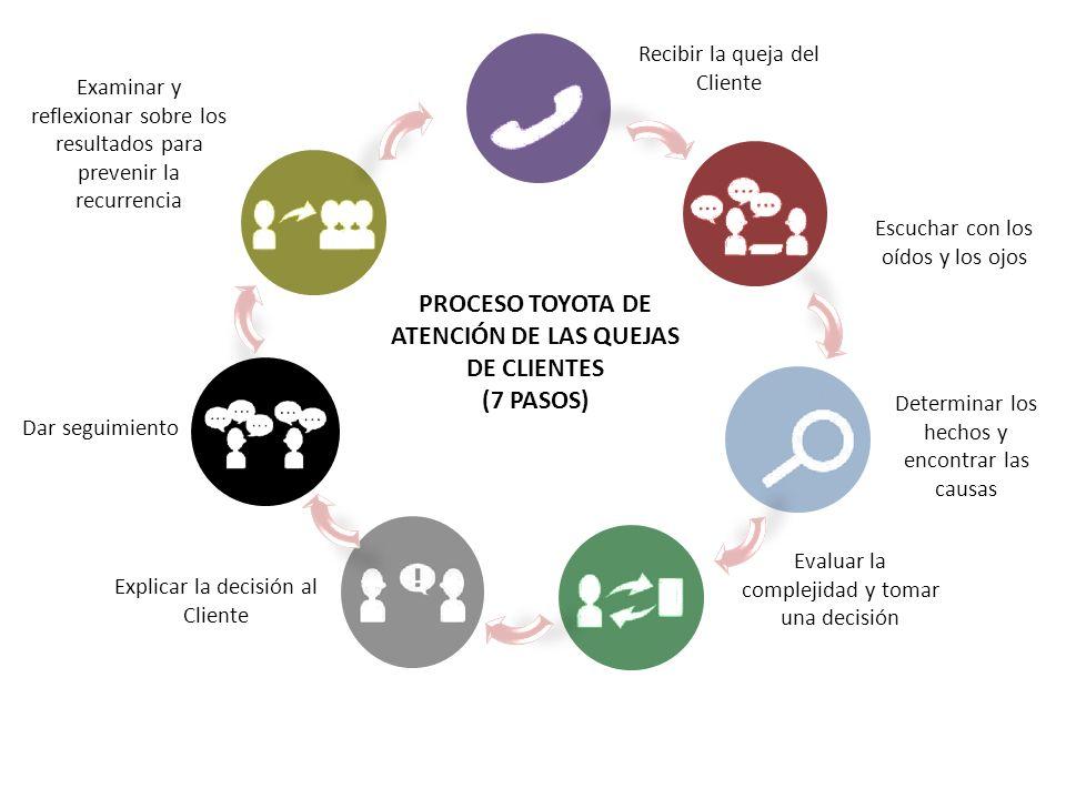 Recibir la queja del Cliente Escuchar con los oídos y los ojos Determinar los hechos y encontrar las causas Evaluar la complejidad y tomar una decisió