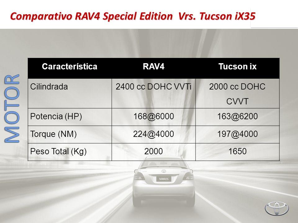 CaracterísticaRAV4Tucson ix Cilindrada2400 cc DOHC VVTi 2000 cc DOHC CVVT Potencia (HP)168@6000163@6200 Torque (NM)224@4000197@4000 Peso Total (Kg)200
