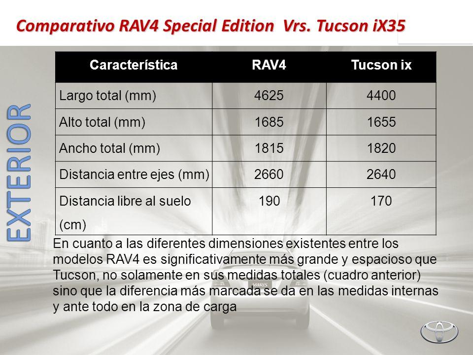 En cuanto a las diferentes dimensiones existentes entre los modelos RAV4 es significativamente más grande y espacioso que Tucson, no solamente en sus