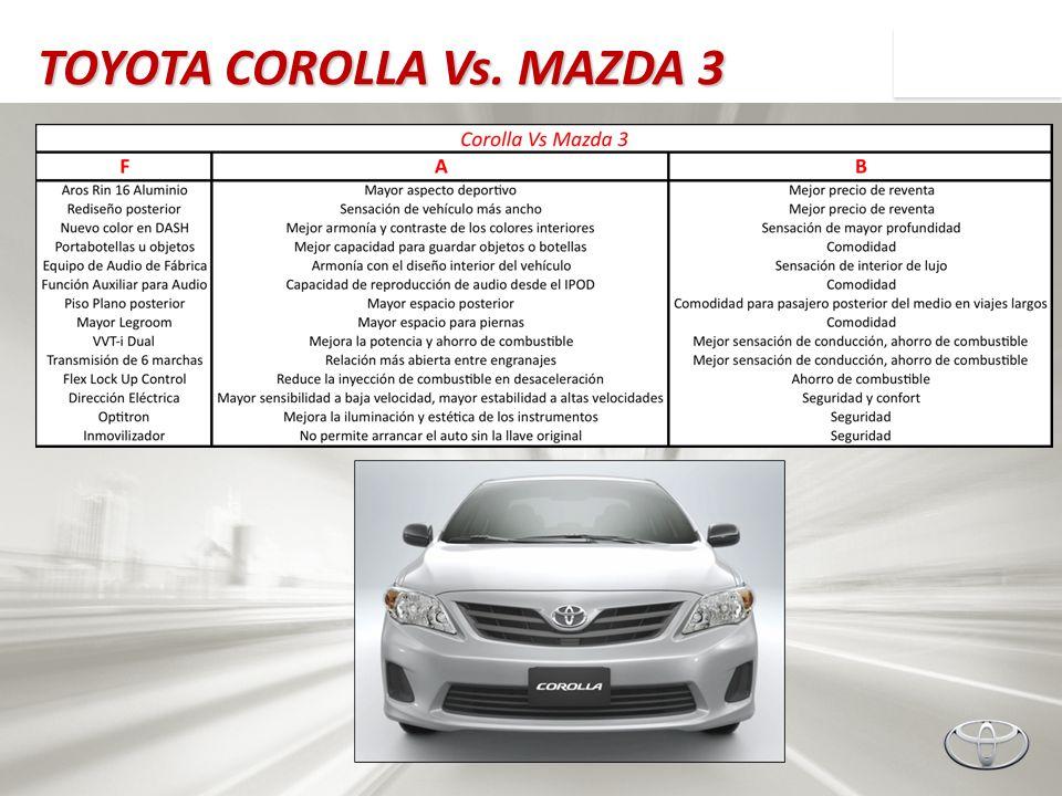 TOYOTA COROLLA Vs. MAZDA 3