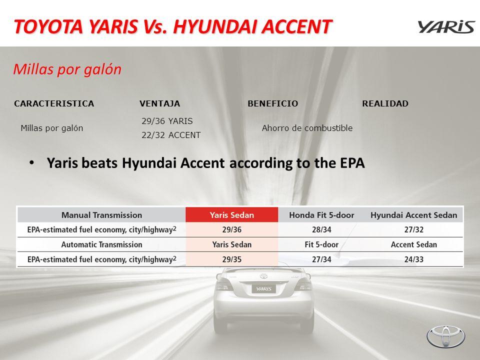 TOYOTA YARIS Vs. HYUNDAI ACCENT Millas por galón Yaris beats Hyundai Accent according to the EPA CARACTERISTICAVENTAJABENEFICIOREALIDAD Millas por gal
