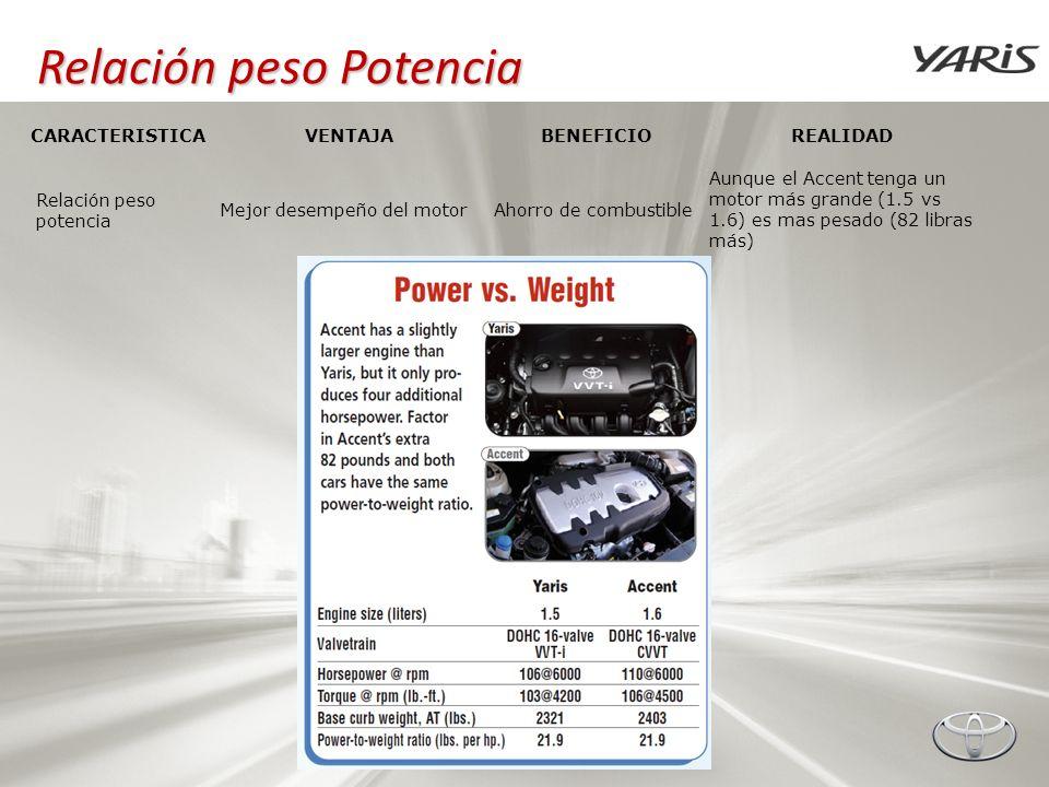 Relación peso Potencia Relación peso potencia Mejor desempeño del motorAhorro de combustible Aunque el Accent tenga un motor más grande (1.5 vs 1.6) e