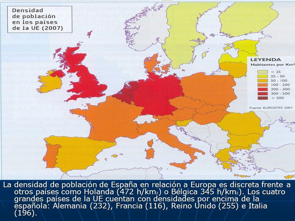 La densidad de población de España en relación a Europa es discreta frente a otros países como Holanda (472 h/km 2 ) o Bélgica 345 h/km 2 ). Los cuatr