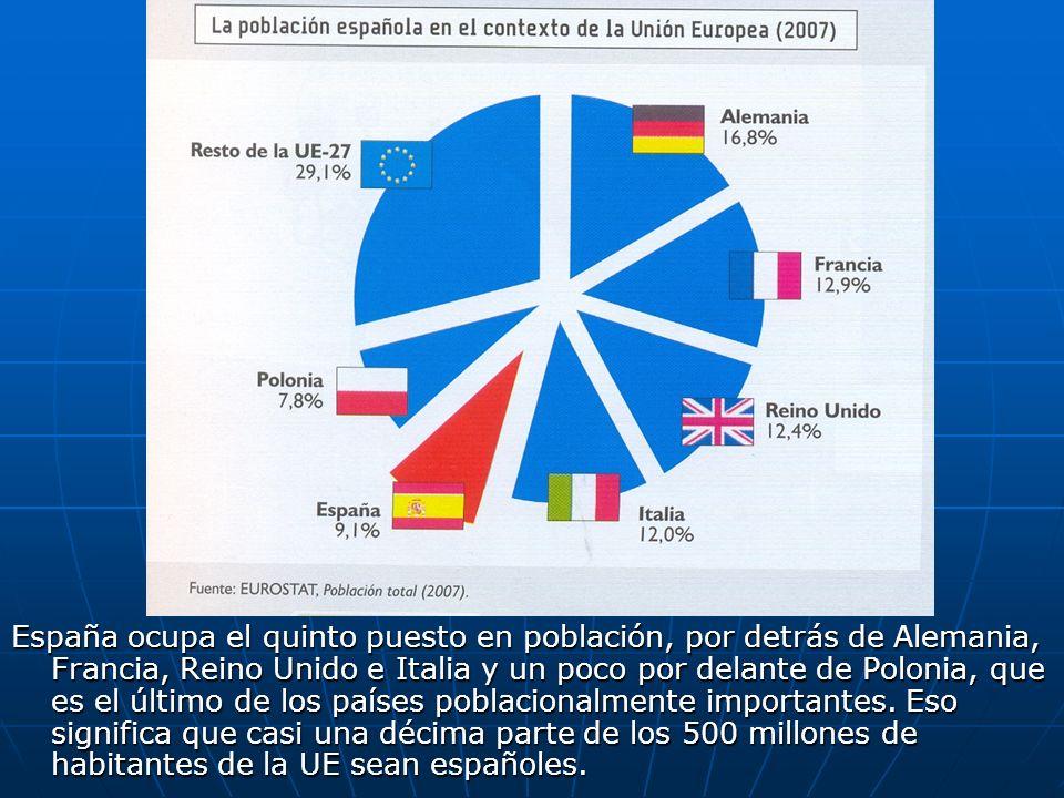 España ocupa el quinto puesto en población, por detrás de Alemania, Francia, Reino Unido e Italia y un poco por delante de Polonia, que es el último d