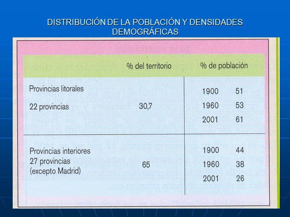 DISTRIBUCIÓN DE LA POBLACIÓN Y DENSIDADES DEMOGRÁFICAS