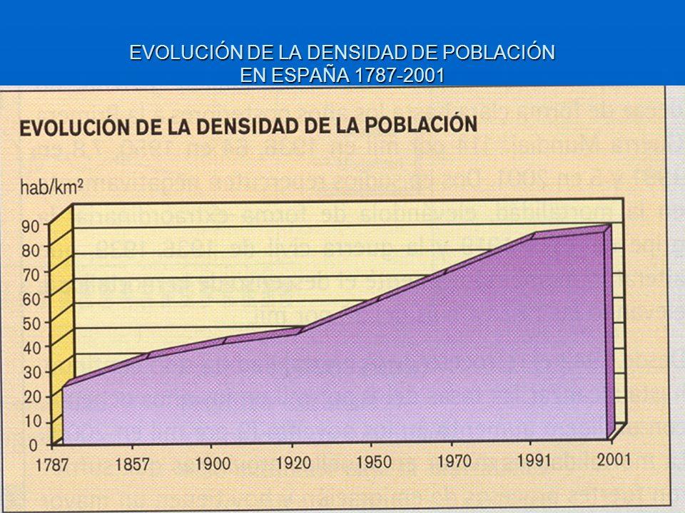 EVOLUCIÓN DE LA DENSIDAD DE POBLACIÓN EN ESPAÑA 1787-2001