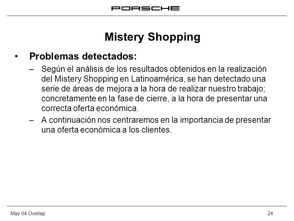 May 04 Overlap24 Problemas detectados: – Según el análisis de los resultados obtenidos en la realización del Mistery Shopping en Latinoamérica, se han