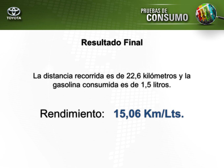 Resultado Final La distancia recorrida es de 22,6 kilómetros y la gasolina consumida es de 1,5 litros. Rendimiento: 15,06 Km/Lts.