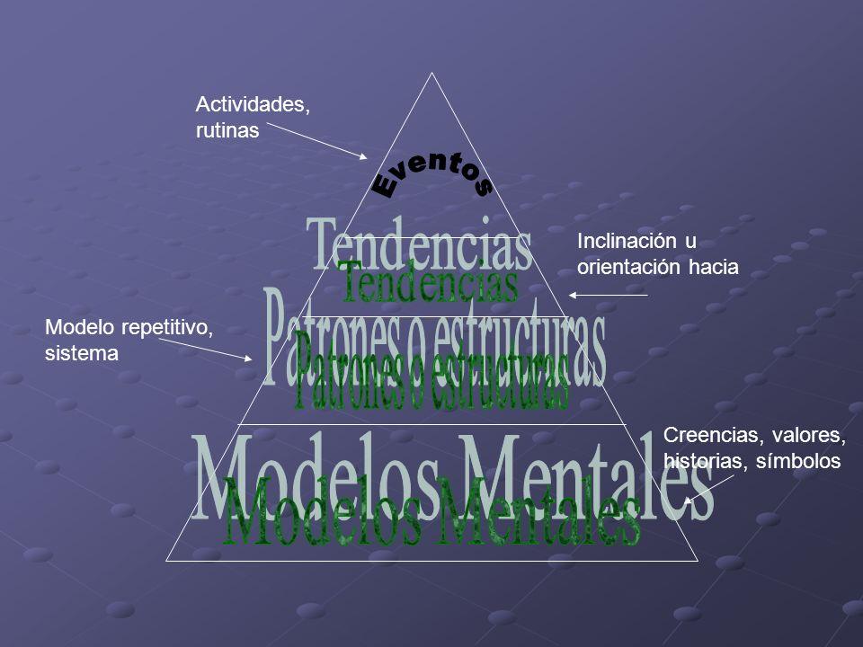 Actividades, rutinas Inclinación u orientación hacia Modelo repetitivo, sistema Creencias, valores, historias, símbolos
