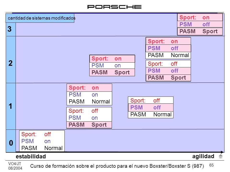 VO4/JT 08/2004 Curso de formación sobre el producto para el nuevo Boxster/Boxster S (987) 65 Sport:off PSMon PASMNormal Sport:on PSMon PASMNormal Spor