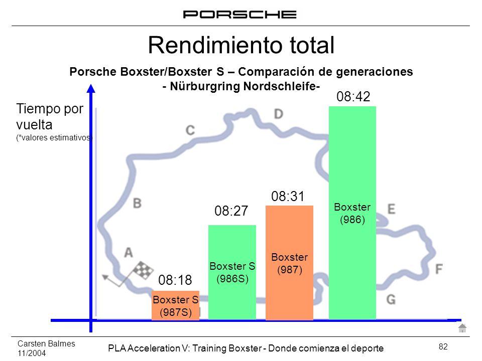 Carsten Balmes 11/2004 PLA Acceleration V: Training Boxster - Donde comienza el deporte 82 Tiempo por vuelta (*valores estimativos) Boxster S (987S) 0