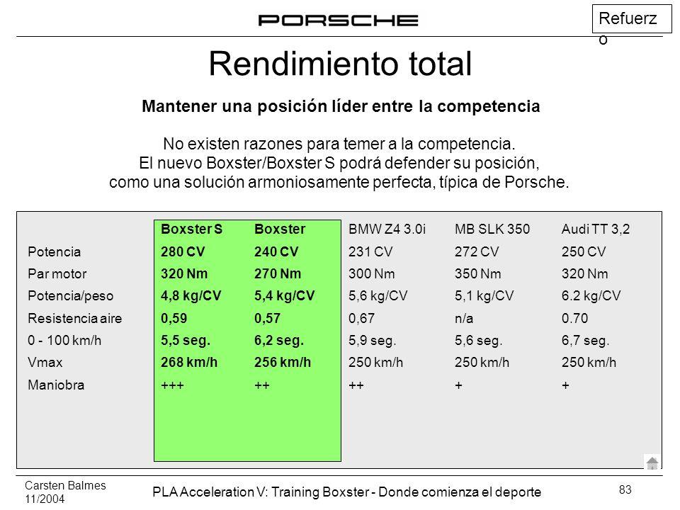 Carsten Balmes 11/2004 PLA Acceleration V: Training Boxster - Donde comienza el deporte 83 Boxster SBoxsterBMW Z4 3.0iMB SLK 350Audi TT 3,2 Potencia28