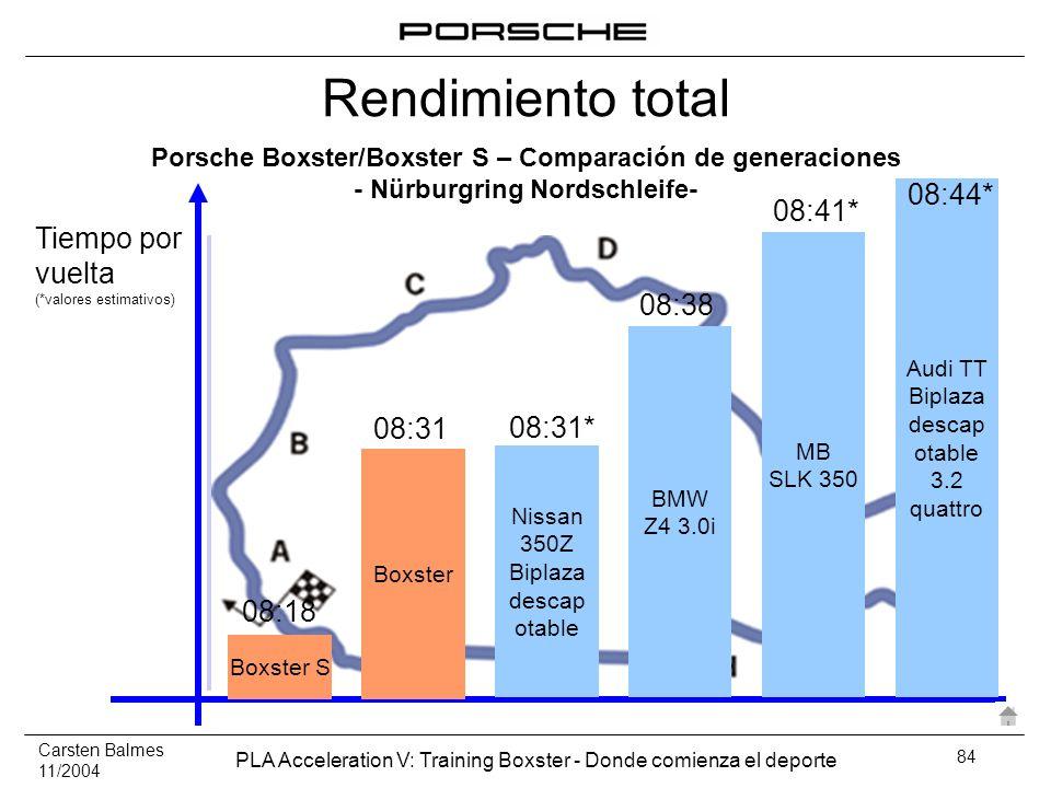 Carsten Balmes 11/2004 PLA Acceleration V: Training Boxster - Donde comienza el deporte 84 Tiempo por vuelta (*valores estimativos) Boxster S 08:18 Ni
