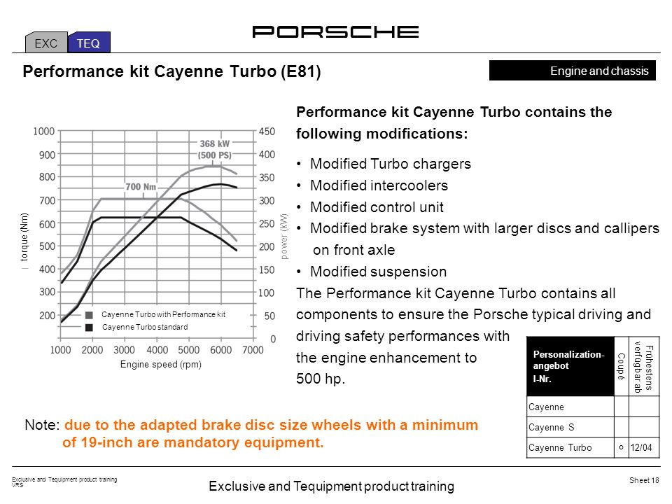 Exclusive and Tequipment product training VRS Sheet 18 EXC TEQ Performance kit Cayenne Turbo (E81) Performance kit Cayenne Turbo contains the followin