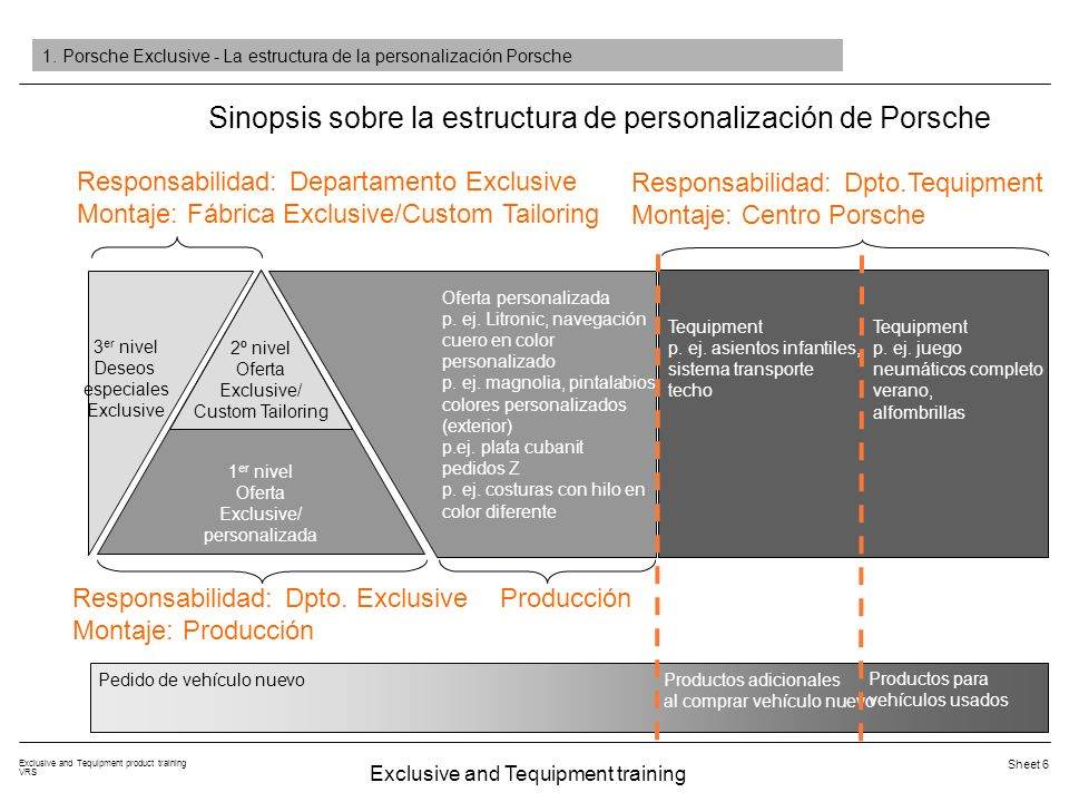 Exclusive and Tequipment training Exclusive and Tequipment product training VRS Sheet 27 Personalization programme I-opt.