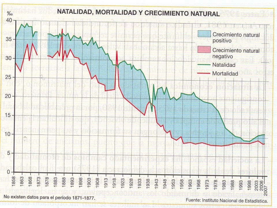 TASA DE NATALIDAD Y MORTALIDAD EN ESPAÑA EN 2007