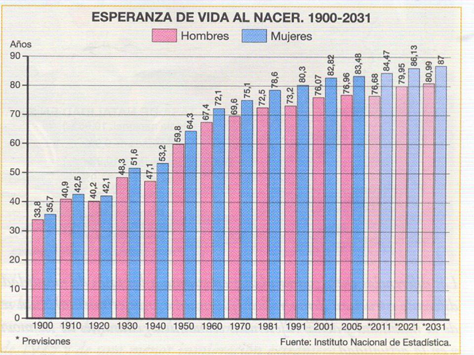 RÉGIMEN DEMOGRÁFICO ANTIGUO Una de las características del Régimen Demográfico Antiguo es la mortalidad catastrófica.