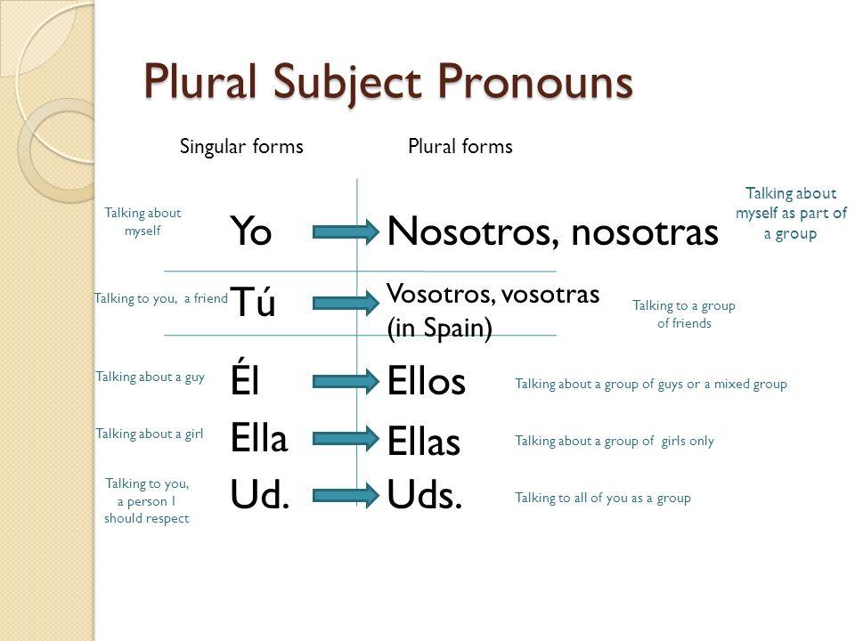 Plural Subject Pronouns Singular formsPlural forms YoNosotros, nosotras Tú Vosotros, vosotras (in Spain) Él Ella Ud. Ellos Uds. Ellas Talking about my