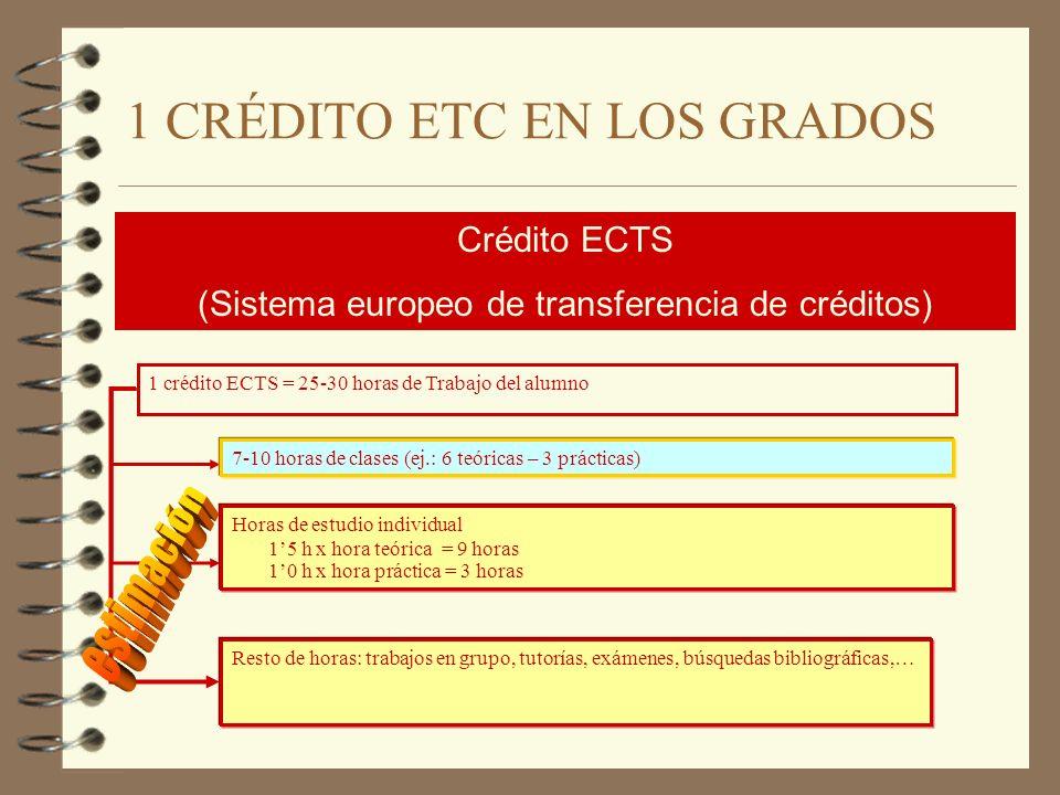 1 CRÉDITO ETC EN LOS GRADOS 1 crédito ECTS = 25-30 horas de Trabajo del alumno Resto de horas: trabajos en grupo, tutorías, exámenes, búsquedas biblio