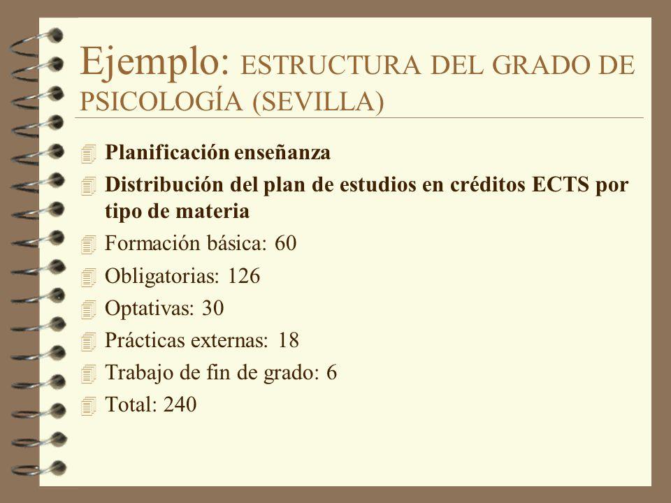 Ejemplo: ESTRUCTURA DEL GRADO DE PSICOLOGÍA (SEVILLA) 4 Planificación enseñanza 4 Distribución del plan de estudios en créditos ECTS por tipo de mater