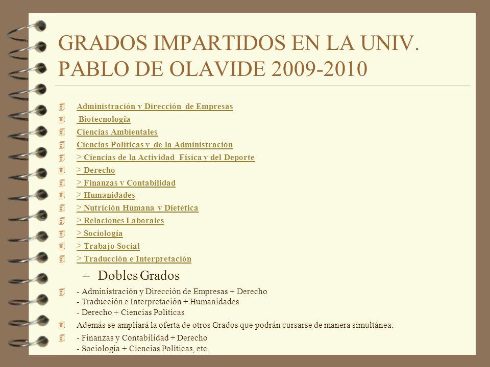 GRADOS IMPARTIDOS EN LA UNIV. PABLO DE OLAVIDE 2009-2010 4 Administración y Dirección de Empresas Administración y Dirección de Empresas 4 Biotecnolog