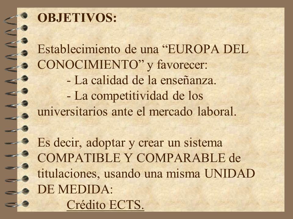 OBJETIVOS: Establecimiento de una EUROPA DEL CONOCIMIENTO y favorecer: - La calidad de la enseñanza. - La competitividad de los universitarios ante el