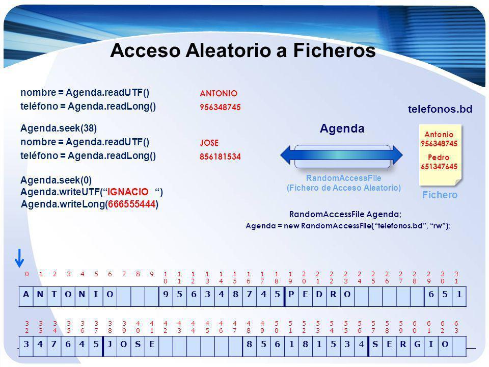 Acceso Aleatorio a Ficheros telefonos.bd Fichero nombre = Agenda.readUTF() teléfono = Agenda.readLong() ANTONIO 956348745 ANTONIO956348745PEDRO651 012