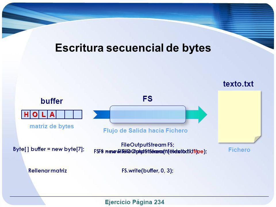 Lectura secuencial de bytes Flujo de Entrada desde Fichero FE FE = new FileInputStream(texto.txt); FileInputStream FE; buffer matriz de bytes texto.txt Fichero Byte[ ] buffer = new byte[7]; FE.read(buffer, 0, 3); HO L A HO L A HO L A Ejercicio Página 236