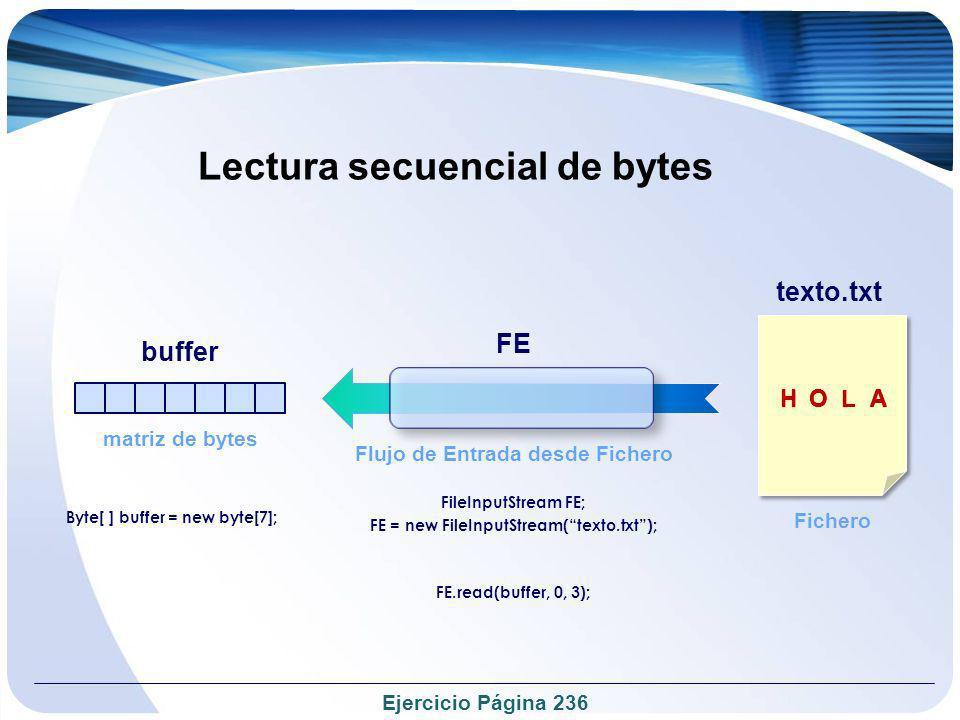 Lectura secuencial de bytes Flujo de Entrada desde Fichero FE FE = new FileInputStream(texto.txt); FileInputStream FE; buffer matriz de bytes texto.tx