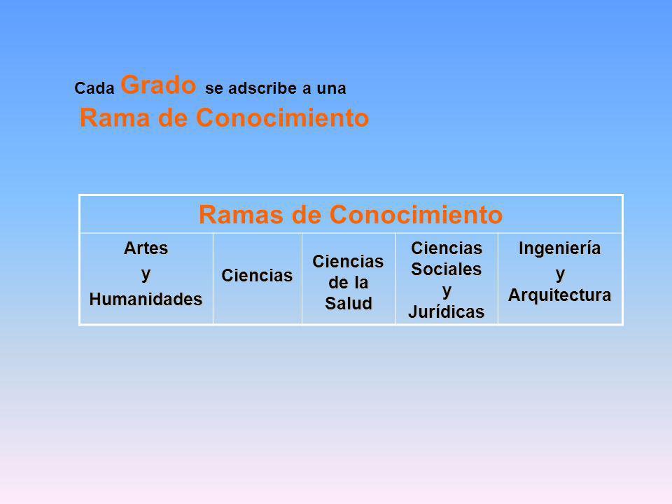 Cada Grado se adscribe a una Rama de Conocimiento Ramas de Conocimiento ArtesyHumanidadesCiencias Ciencias de la Salud CienciasSocialesyJurídicasIngeniería y Arquitectura