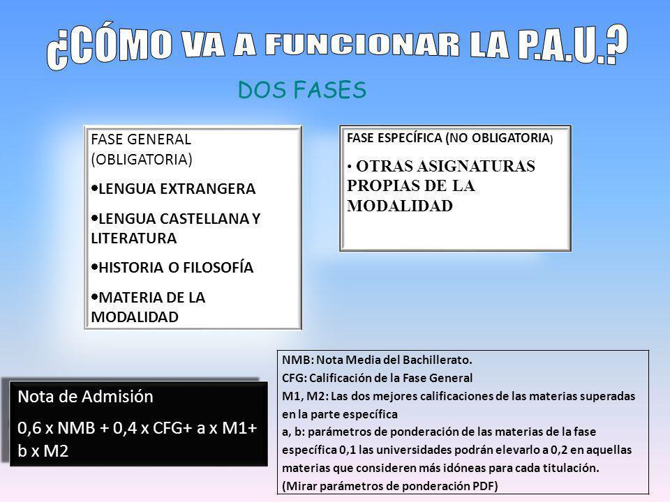 DOS FASES FASE GENERAL (OBLIGATORIA) LENGUA EXTRANGERA LENGUA CASTELLANA Y LITERATURA HISTORIA O FILOSOFÍA MATERIA DE LA MODALIDAD FASE ESPECÍFICA (NO OBLIGATORIA ) OTRAS ASIGNATURAS PROPIAS DE LA MODALIDAD NMB: Nota Media del Bachillerato.