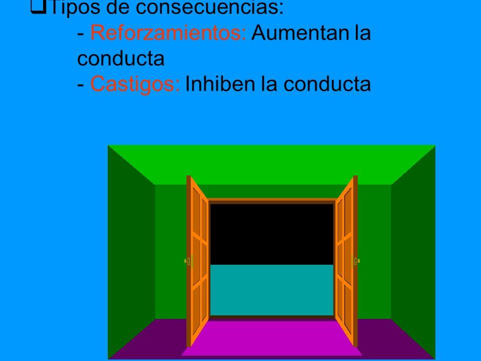 Tipos de consecuencias: - Reforzamientos: Aumentan la conducta - Castigos: Inhiben la conducta