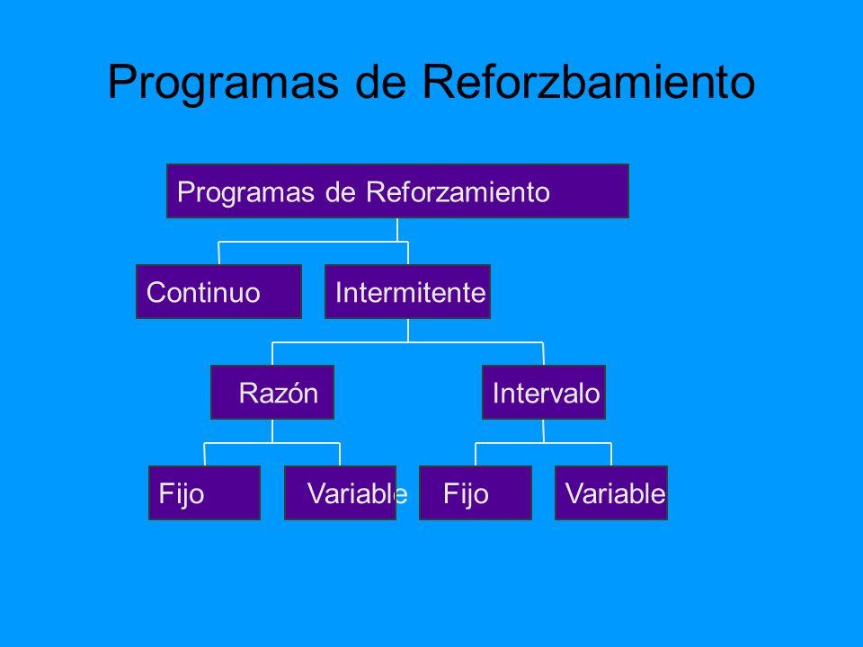 Programas de Reforzbamiento Continuo FijoVariable Razón FijoVariable Intervalo Intermitente Programas de Reforzamiento