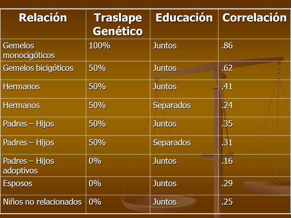 Relación Traslape Genético EducaciónCorrelación Gemelos monocigóticos 100%Juntos.86 Gemelos bicigóticos 50%Juntos.62 Hermanos50%Juntos.41 Hermanos50%S