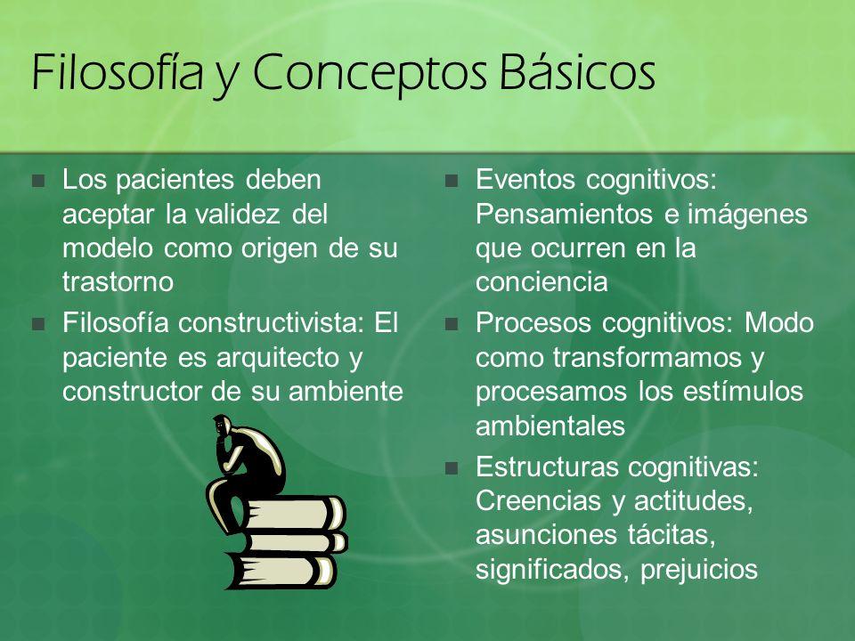 Filosofía y Conceptos Básicos Los pacientes deben aceptar la validez del modelo como origen de su trastorno Filosofía constructivista: El paciente es