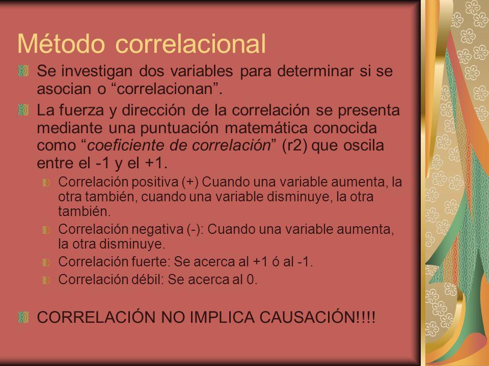 Método correlacional Se investigan dos variables para determinar si se asocian o correlacionan. La fuerza y dirección de la correlación se presenta me