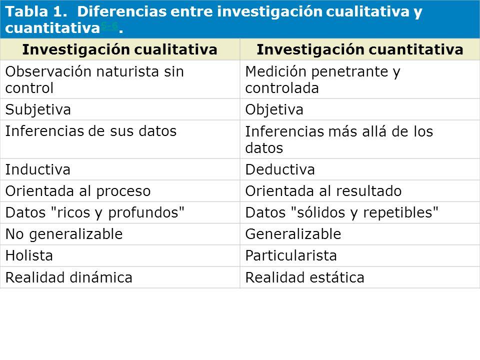 Tabla 2.Ventajas e inconvenientes de los métodos cualitativos vs cuantitativos.