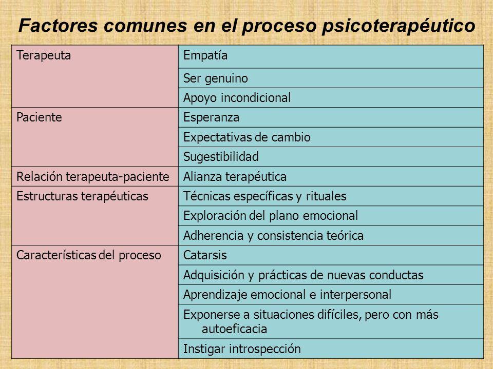 Factores comunes en el proceso psicoterapéutico TerapeutaEmpatía Ser genuino Apoyo incondicional PacienteEsperanza Expectativas de cambio Sugestibilid