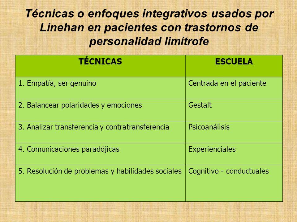 Técnicas o enfoques integrativos usados por Linehan en pacientes con trastornos de personalidad limítrofe TÉCNICASESCUELA 1. Empatía, ser genuinoCentr