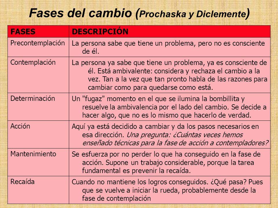 Fases del cambio ( Prochaska y Diclemente ) FASESDESCRIPCIÓN PrecontemplaciónLa persona sabe que tiene un problema, pero no es consciente de él. Conte
