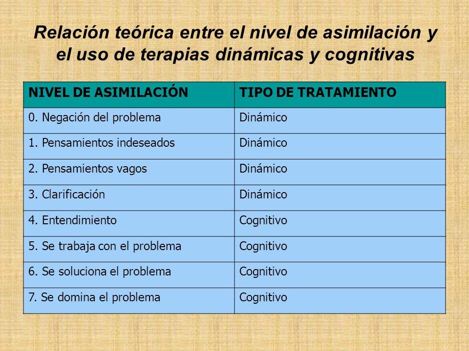 Relación teórica entre el nivel de asimilación y el uso de terapias dinámicas y cognitivas NIVEL DE ASIMILACIÓNTIPO DE TRATAMIENTO 0. Negación del pro