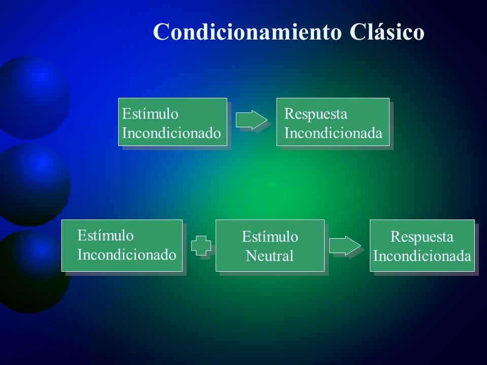 Condicionamiento Clásico Estímulo Neutral Estímulo Neutral Respuesta Incondicionada Respuesta Incondicionada Estímulo Incondicionado Respuesta Incondicionada Estímulo Incondicionado Repetir apareamiento entre EI y EN