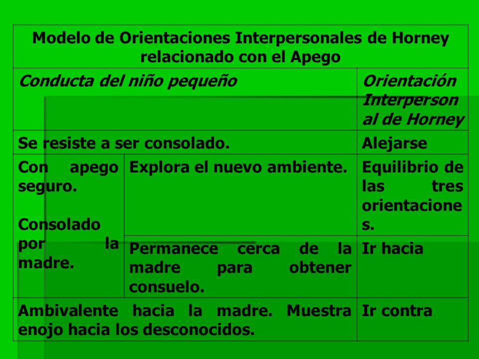Modelo de Orientaciones Interpersonales de Horney relacionado con el Apego Conducta del niño pequeñoOrientación Interperson al de Horney Se resiste a