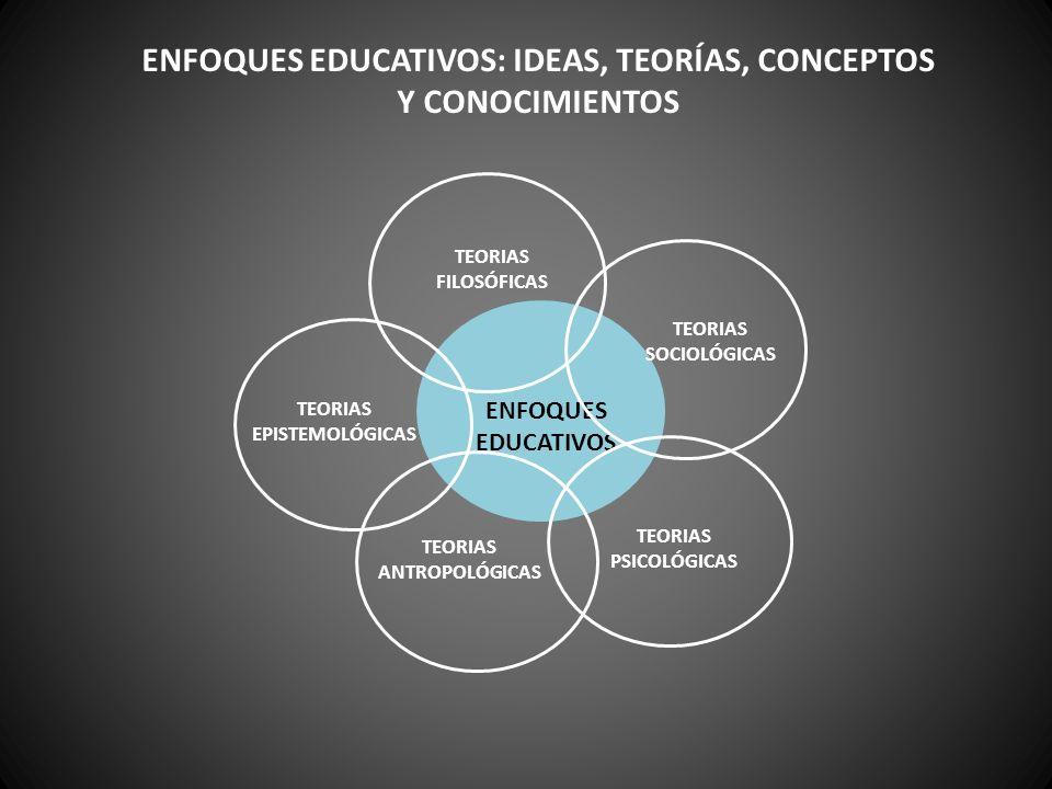 ENFOQUES EDUCATIVOS TEORIAS FILOSÓFICAS TEORIAS SOCIOLÓGICAS TEORIAS PSICOLÓGICAS TEORIAS EPISTEMOLÓGICAS TEORIAS ANTROPOLÓGICAS ENFOQUES EDUCATIVOS: