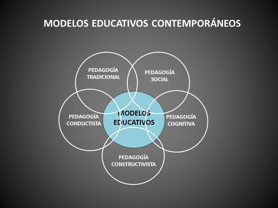 MODELOS EDUCATIVOS PEDAGOGÍA TRADICIONAL PEDAGOGÍA SOCIAL PEDAGOGÍA COGNITIVA PEDAGOGÍA CONDUCTISTA PEDAGOGÍA CONSTRUCTIVISTA MODELOS EDUCATIVOS CONTE