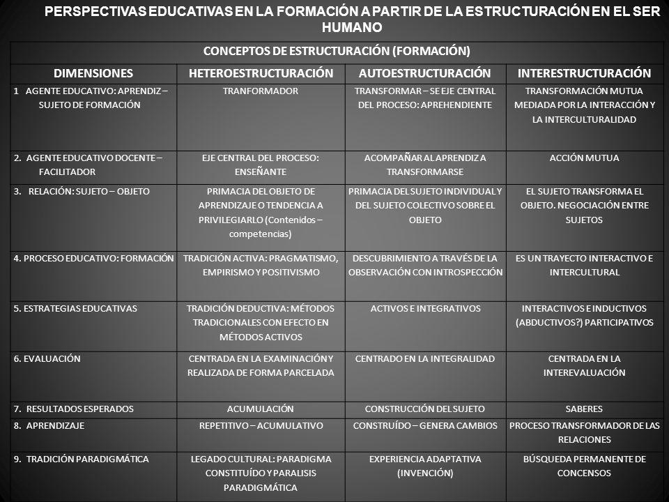 CONCEPTOS DE ESTRUCTURACIÓN (FORMACIÓN) DIMENSIONESHETEROESTRUCTURACIÓNAUTOESTRUCTURACIÓNINTERESTRUCTURACIÓN 1 AGENTE EDUCATIVO: APRENDIZ – SUJETO DE